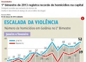 Imagem da reportagem de O Popular que mostra o recorde de homicídios na Capital