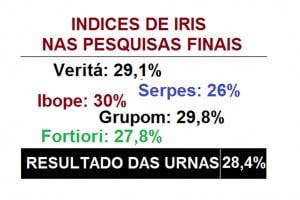 iris-rezende-pesquisas