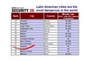 cidades-perigosas